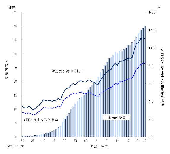 国民医療費・対国内総生産及び対国民所得比率の年次推移(出典:厚生労働省HP 平成25年度 国民医療費の概要 http://www.mhlw.go.jp/toukei/saikin/hw/k-iryohi/13/dl/kekka.pdf )