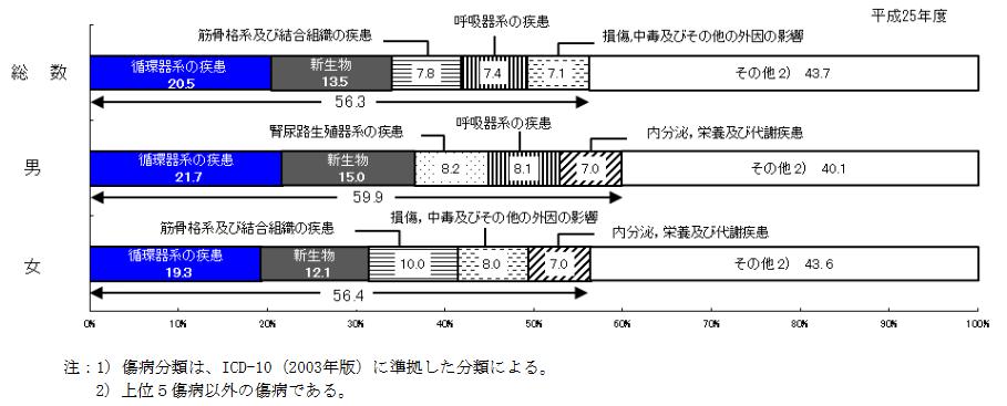 性別にみた傷病分類別医科診療医療費構成割合(上位5位)(出典:同上)