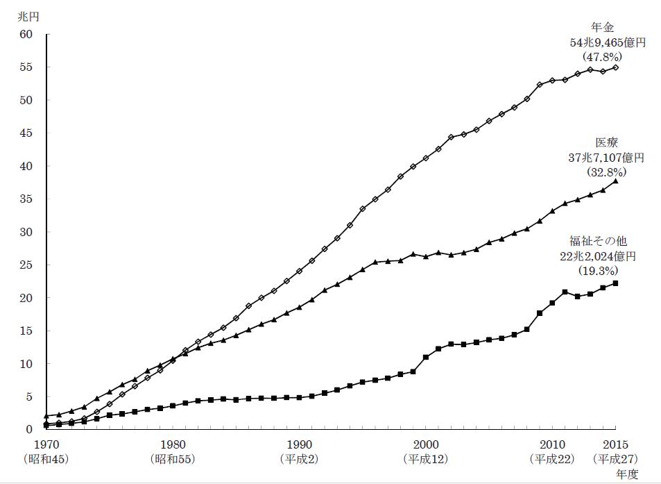 国立社会保障・人口問題研究所「2015年度社会保障費用の概要」から