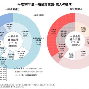 平成30年度一般会計歳出・歳入の構成 財務省のHP、平成30年度予算のポイント( https://www.mof.go.jp/budget/budger_workflow/budget/fy2018/seifuan30/01.pdf )から抜粋